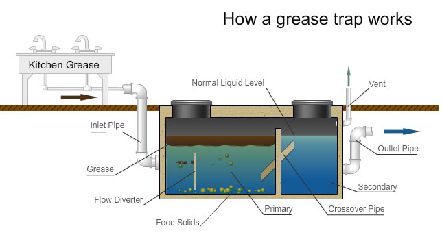 Grease Trap Harry Caswell Plumbing Mechanical and Utility