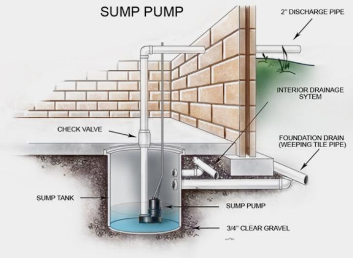 sump pump is a submersible pump that sits inside of the sump pit and